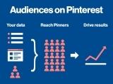 Original source: https://business.pinterest.com/sites/business/files/6.13-audience-targeting-blog-inline-final.jpg