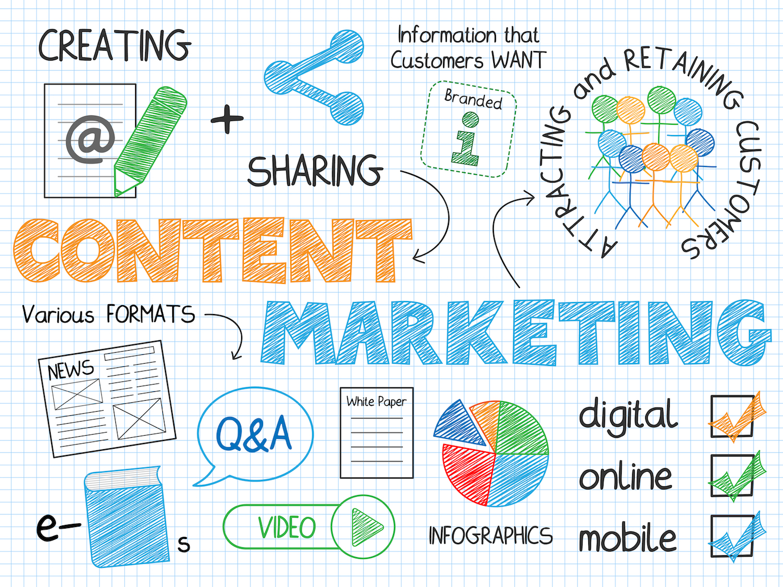 Content Marketing 3/4