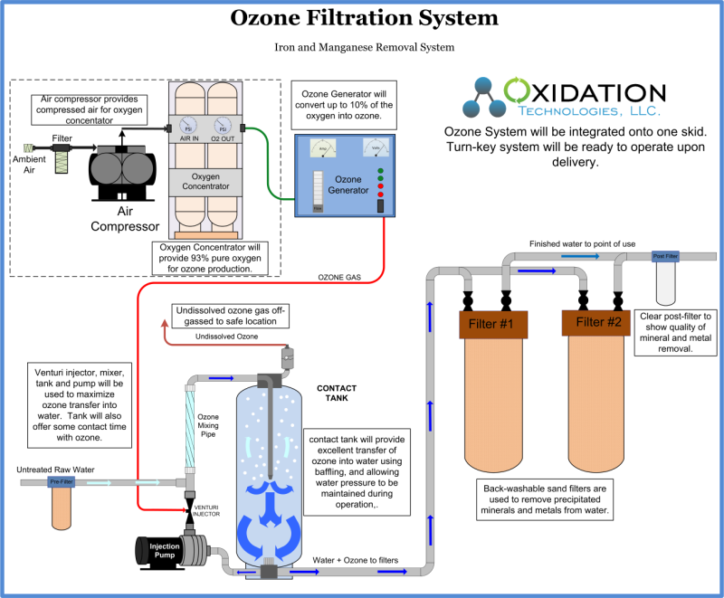 Original source: http://www.oxidationtech.com/media/wysiwyg/Ozone_Filtration_System_Large_.png