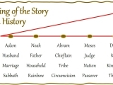 The Beginning of the Story of Salvation History