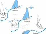 About Boating Safely   W18
