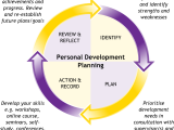 No Excuses!  Personal Development
