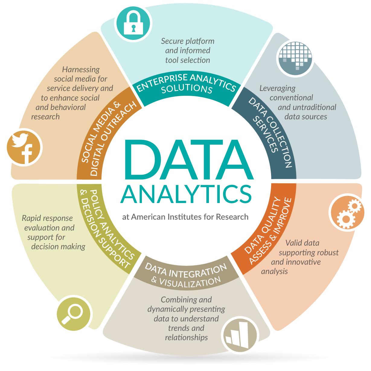 Advanced Data Analysis 4/1