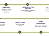 Training Grants For Business: Express Program
