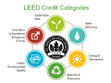 LEED v4 Green Associate Exam Prep & Study Group