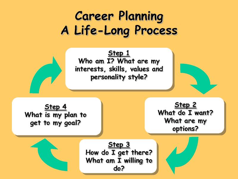 Original source: https://thetestersedge.files.wordpress.com/2014/01/career-planning-steps.png