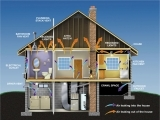 Home Weatherization and Energy Efficiency