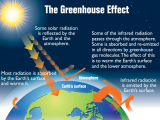 Original source: http://easyscienceforkids.com/wp-content/uploads/2014/02/Kids-Science-Fun-Facts-on-Climate-Change-Image-of-Greenhouse-Effect-on-Earth-caused-by-Climate-Change-e1394434426876.png