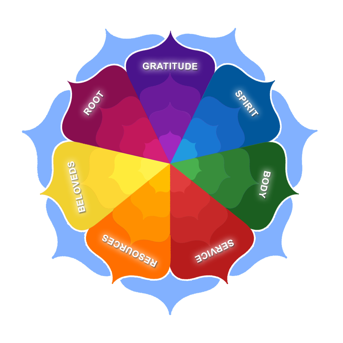 Your Life Wheel