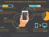 Advanced Mobile Marketing