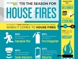 Original source: http://servicemasterdsi.com/blog/wp-content/uploads/DSI-Fire-Prevention-Infographic-1024x1024.jpg
