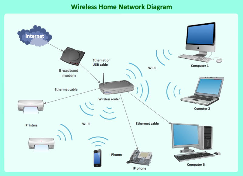 Original source: http://www.conceptdraw.com/How-To-Guide/picture/Wireless-router-network-diagram.png