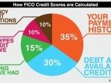508F17 Keeping Score: Understanding your Credit Score