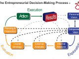 Entrepreneurial Equation Seminar