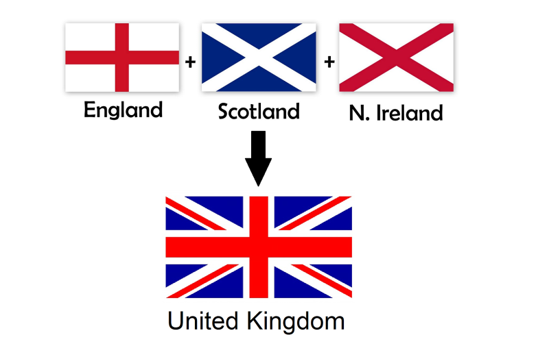 Original source: http://3.bp.blogspot.com/-FMjRcOhJwrI/U0V8tlvoQwI/AAAAAAAACtU/n4Zyz00KGhQ/s1600/UK+flag+conponants.png