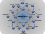 CHY III General Chemistry I (T/Th)