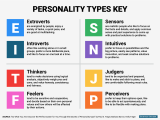Get to know YOU! Myers-Briggs Type Indicator (MBTI) Workshop: