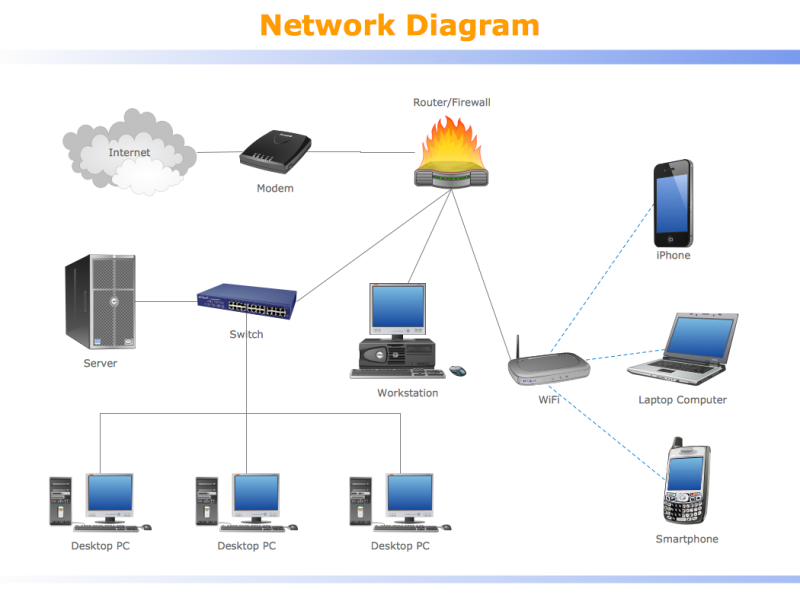 Original source: http://www.conceptdraw.com/samples/resource/images/solutions/network-diagram/network-diagram-System-Design.png