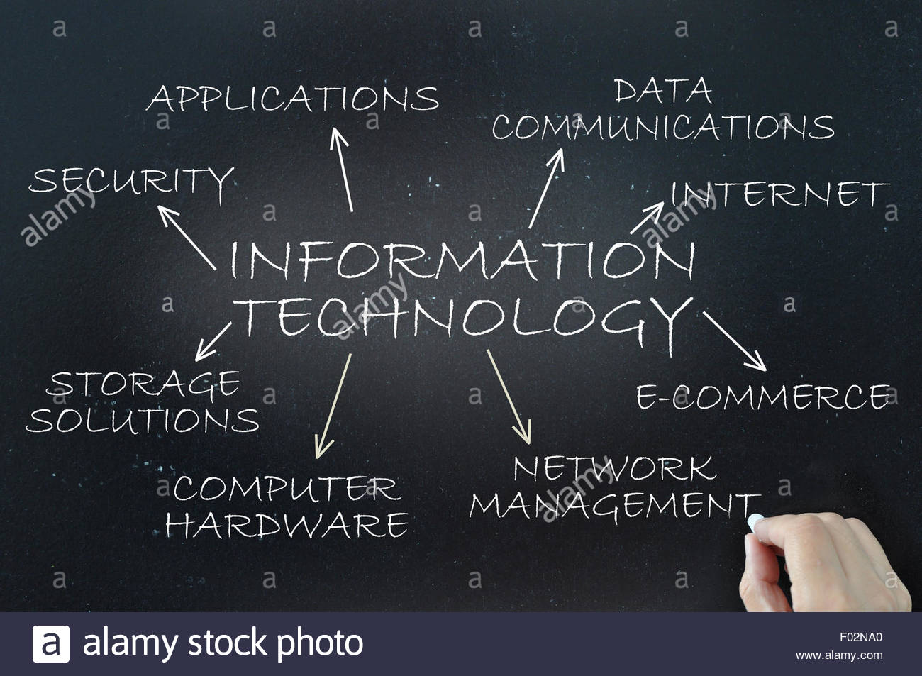 Information Technology and TechHire
