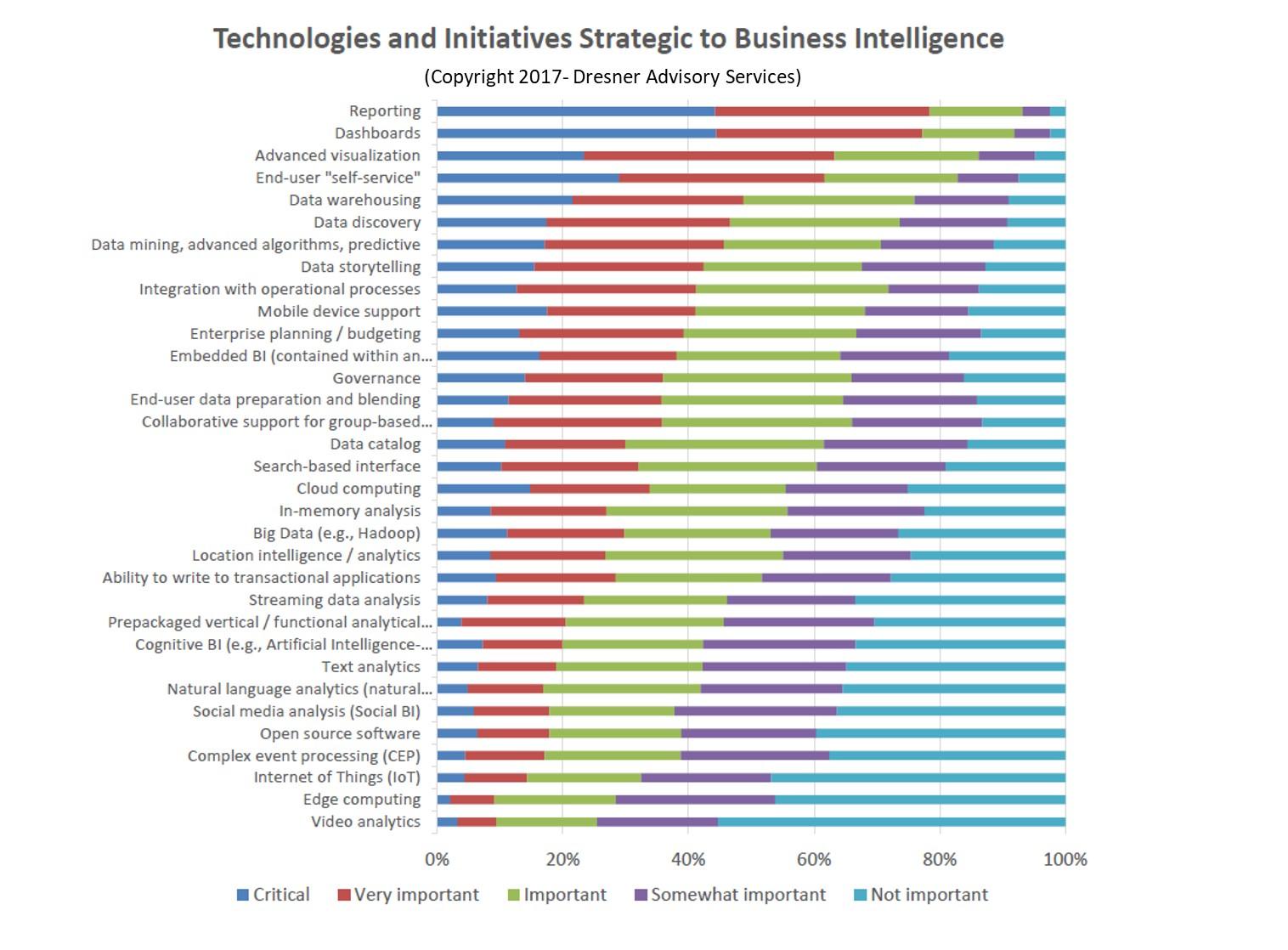 Data Analysis, Advanced ONLINE - Spring 2019