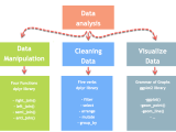 Data Analysis, Introduction ONLINE - Spring 2019