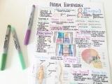 AAPC Medical Coding Terminology