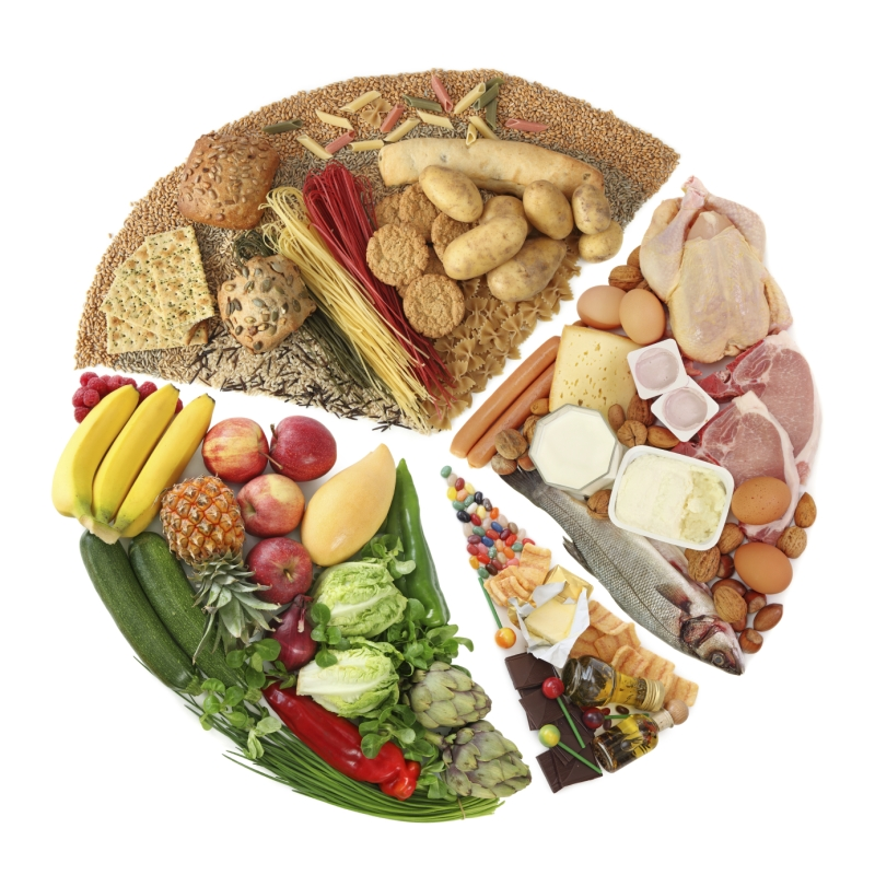 Original source: https://highpointwellness.files.wordpress.com/2012/06/food-pyramid.jpg