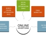 Online Advertising ONLINE