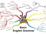 Original source: http://thumbnails-visually.netdna-ssl.com/basic-english-grammar_5276ad5a20708_w1500.png