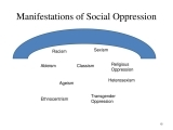 Heterosexism, Anti-Jewish Oppression, and Other Forms of Oppression: Making the Links