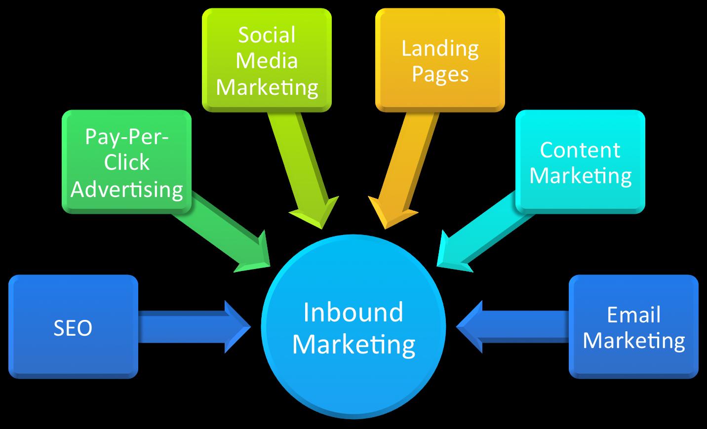 Advanced Inbound Marketing 4/1