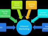 Advanced Inbound Marketing 11/5