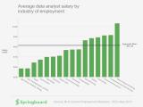 Data Analysis, Intermediate ONLINE
