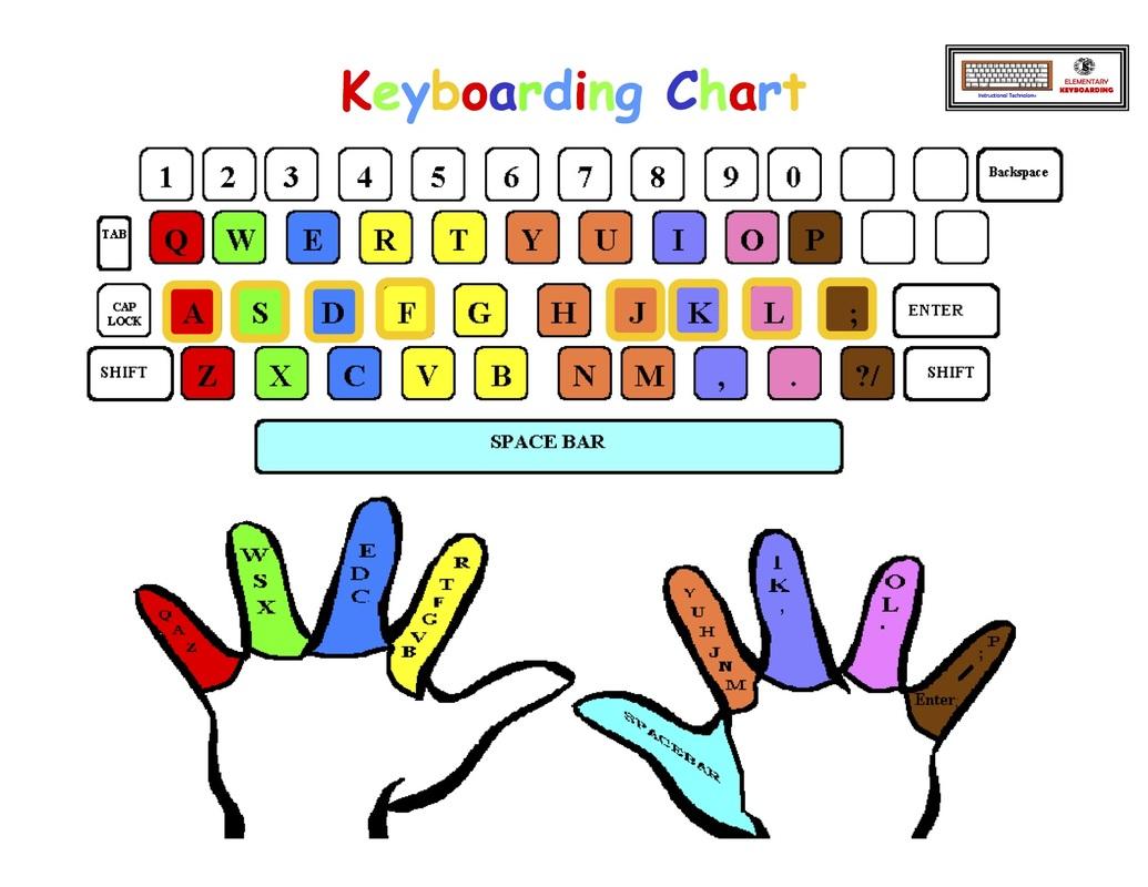 Keyboarding/Typing