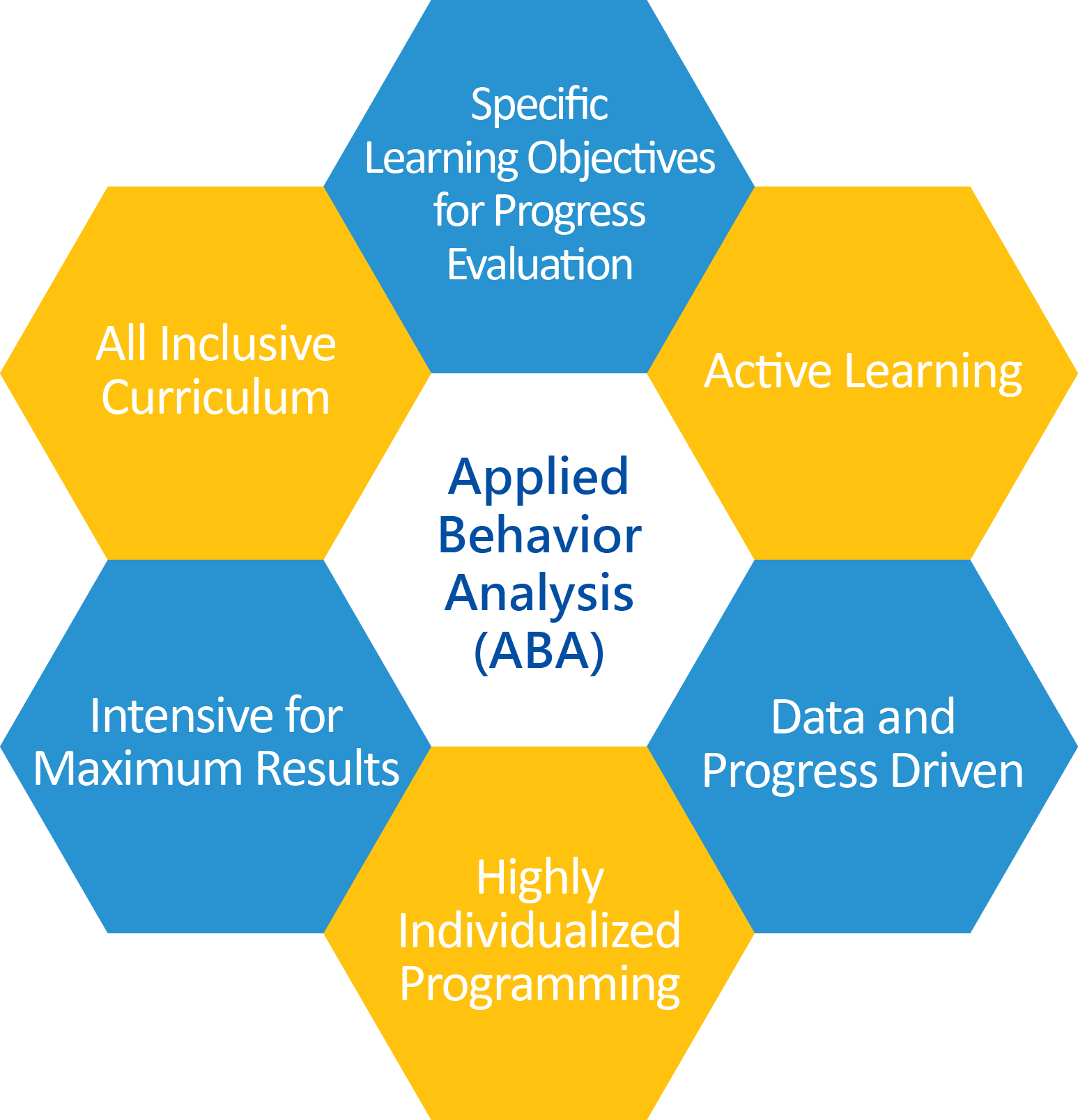 Overview of Applied Behavior Analysis (ABA)
