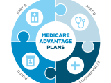 ACCESSING YOUR MEDICARD, MEDICARE, AND VETERANS' BENEFITS