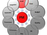 Project Management Processes ONLINE