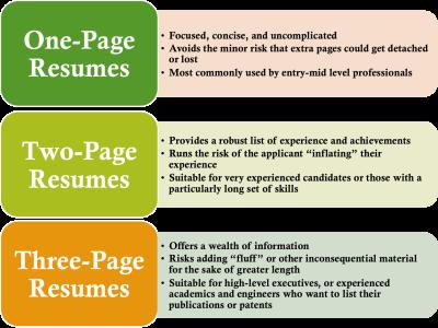 Original source: https://resumegenius.com/wp-content/uploads/2014/06/ideal-resume-length.png