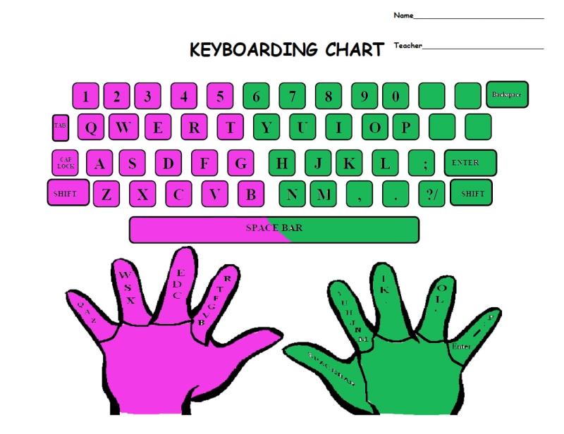 Original source: https://tommcgee.wikispaces.com/file/view/2sides_keyboarding.jpg/94876728/2sides_keyboarding.jpg