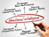 Building Your Emotional Intelligence (EQ)