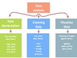 Data Analysis, Introduction